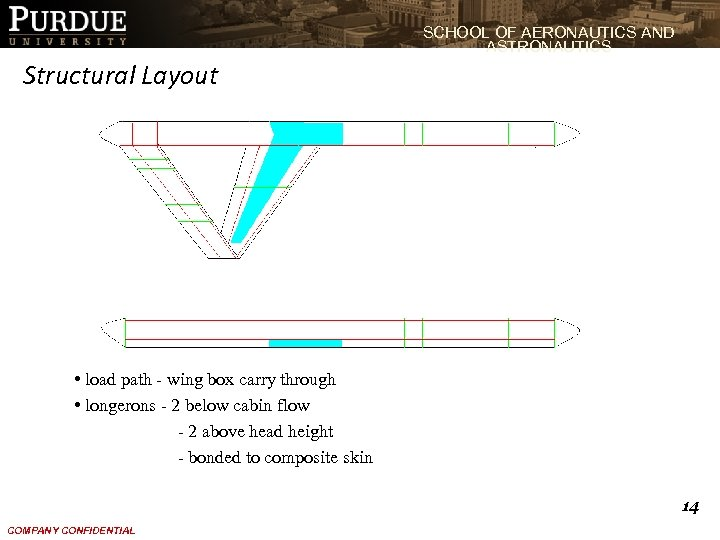 SCHOOL OF AERONAUTICS AND ASTRONAUTICS Structural Layout • load path - wing box carry