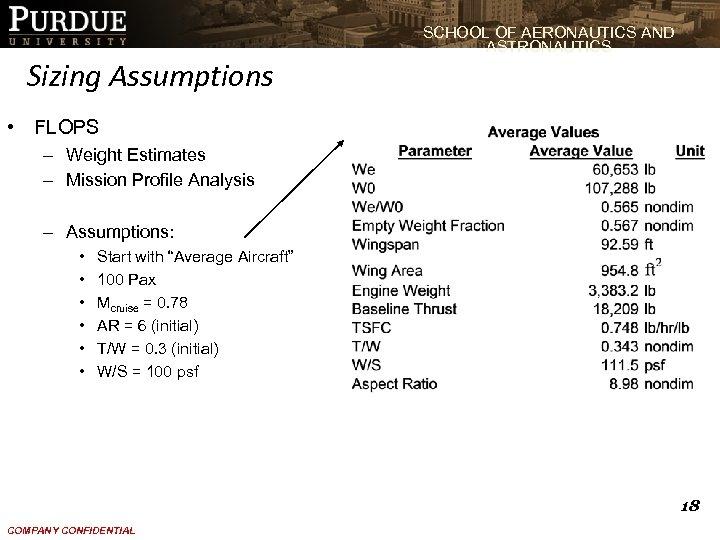 SCHOOL OF AERONAUTICS AND ASTRONAUTICS Sizing Assumptions • FLOPS – Weight Estimates – Mission