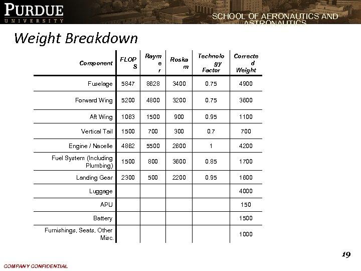 SCHOOL OF AERONAUTICS AND ASTRONAUTICS Weight Breakdown FLOP S Raym e r Roska m