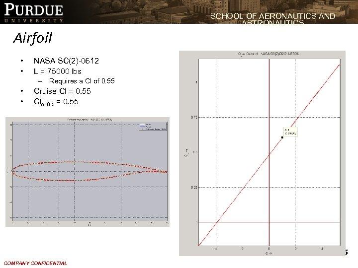 SCHOOL OF AERONAUTICS AND ASTRONAUTICS Airfoil • • NASA SC(2)-0612 L = 75000 lbs