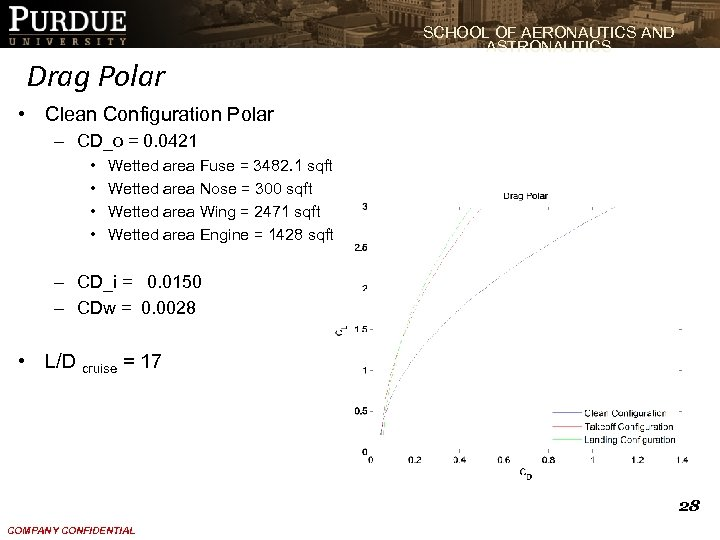SCHOOL OF AERONAUTICS AND ASTRONAUTICS Drag Polar • Clean Configuration Polar – CD_o =