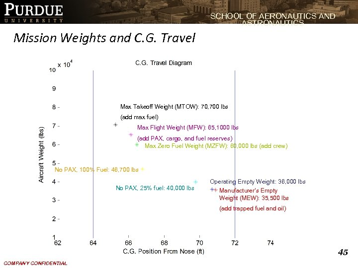 SCHOOL OF AERONAUTICS AND ASTRONAUTICS Mission Weights and C. G. Travel Max Takeoff Weight