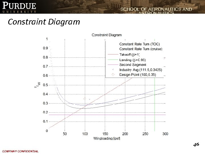 SCHOOL OF AERONAUTICS AND ASTRONAUTICS Constraint Diagram 46 COMPANY CONFIDENTIAL
