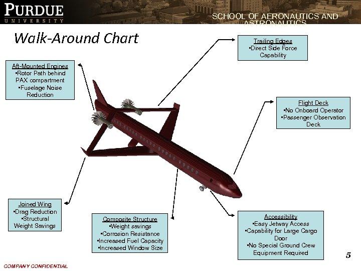 SCHOOL OF AERONAUTICS AND ASTRONAUTICS Walk-Around Chart Trailing Edges • Direct Side Force Capability