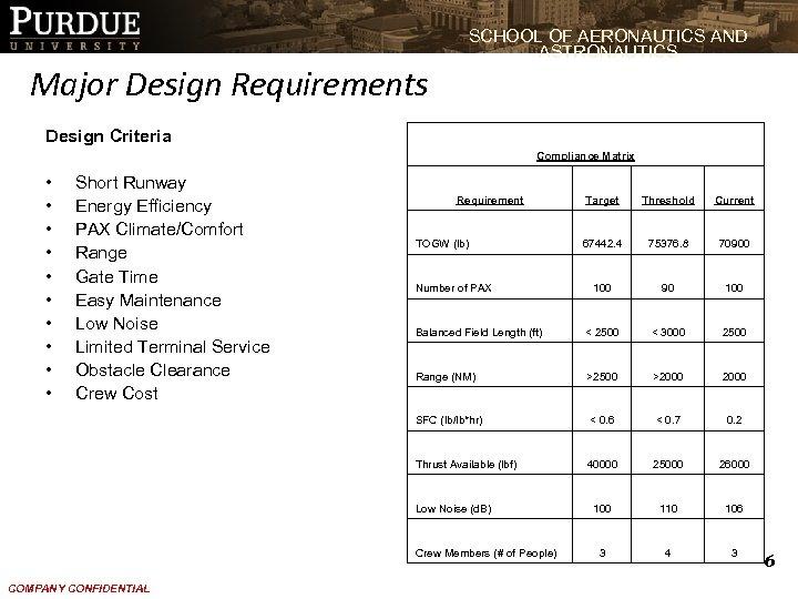 SCHOOL OF AERONAUTICS AND ASTRONAUTICS Major Design Requirements Design Criteria Compliance Matrix • •