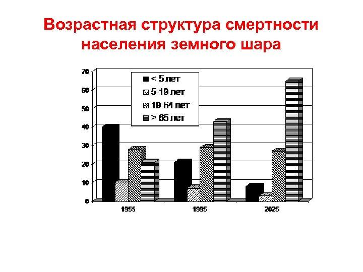 Возрастная структура смертности населения земного шара