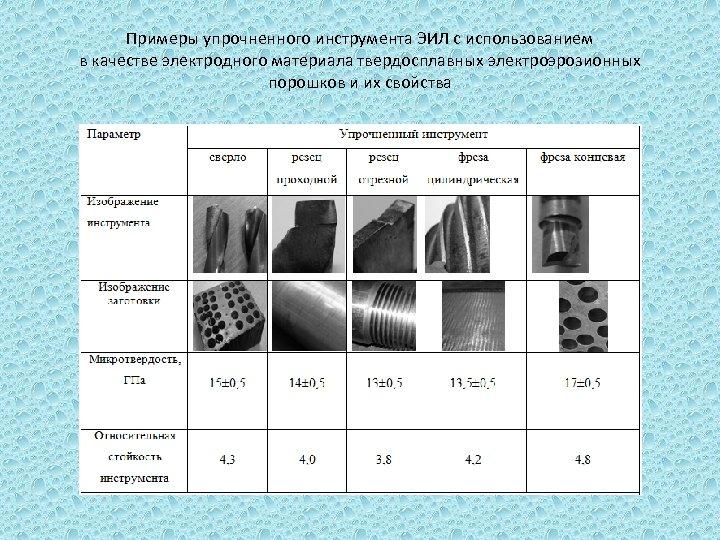Примеры упрочненного инструмента ЭИЛ с использованием в качестве электродного материала твердосплавных электроэрозионных порошков и