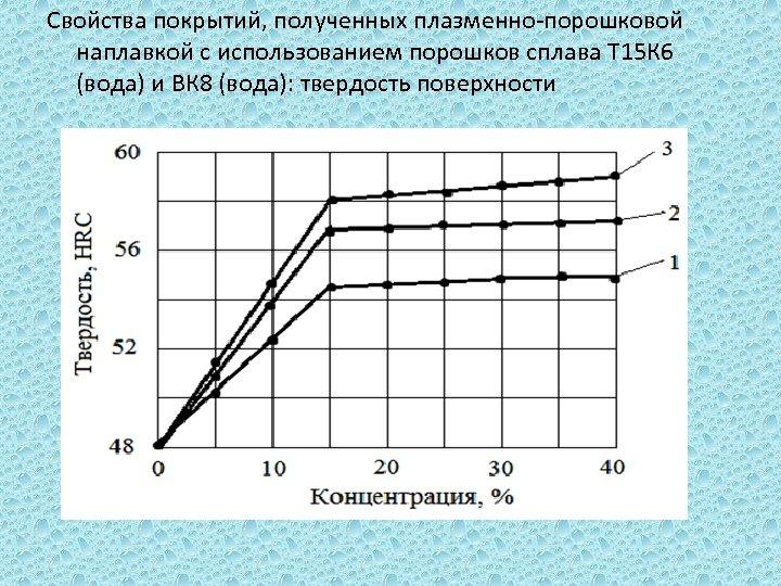 Свойства покрытий, полученных плазменно-порошковой наплавкой с использованием порошков сплава Т 15 К 6 (вода)