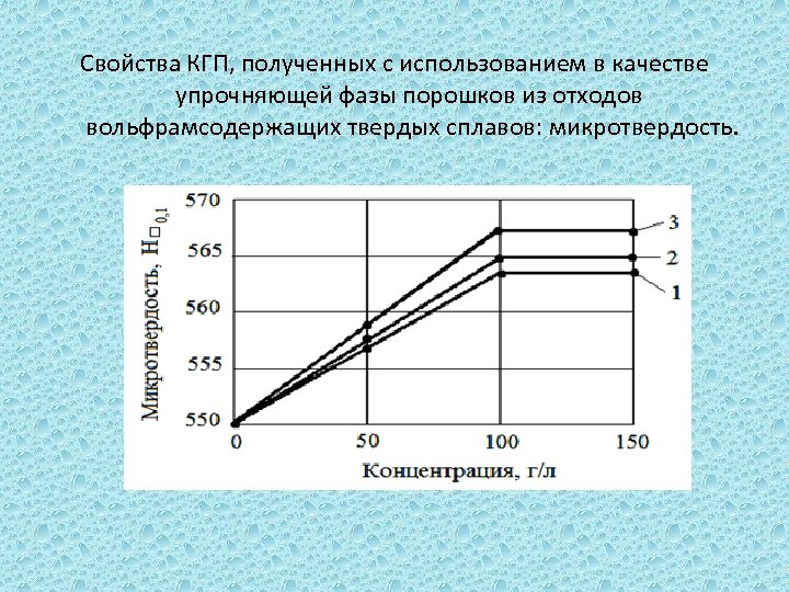 Свойства КГП, полученных с использованием в качестве упрочняющей фазы порошков из отходов вольфрамсодержащих твердых