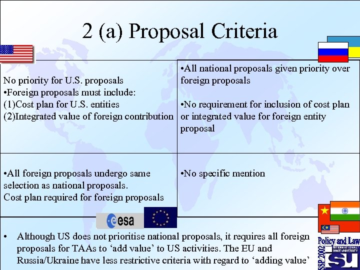 2 (a) Proposal Criteria • All national proposals given priority over foreign proposals No