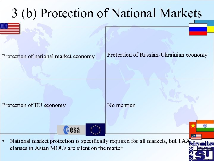 3 (b) Protection of National Markets Protection of national market economy Protection of Russian-Ukrainian