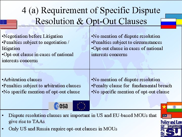 4 (a) Requirement of Specific Dispute Resolution & Opt-Out Clauses • Negotiation before Litigation