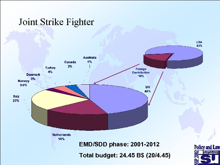 Joint Strike Fighter EMD/SDD phase: 2001 -2012 Total budget: 24. 45 B$ (20/4. 45)