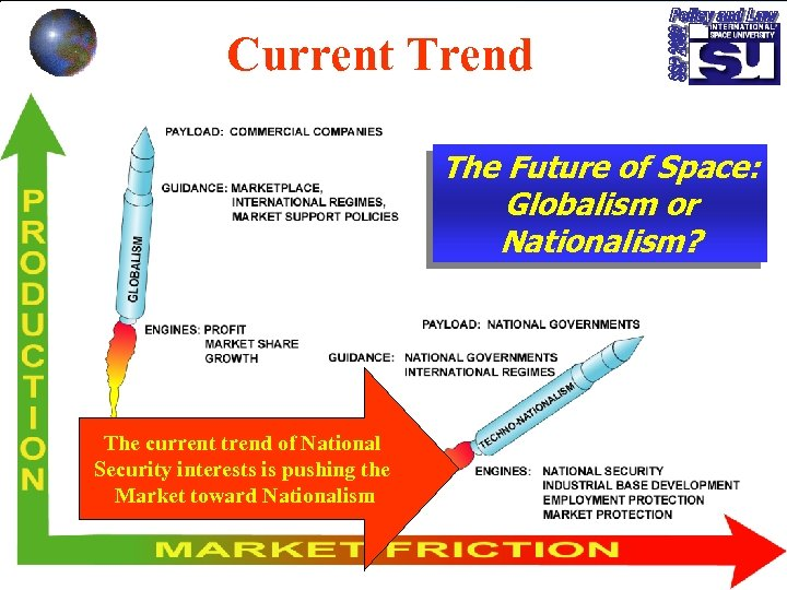 Current Trend The Future of Space: Globalism or Nationalism? The current trend of National
