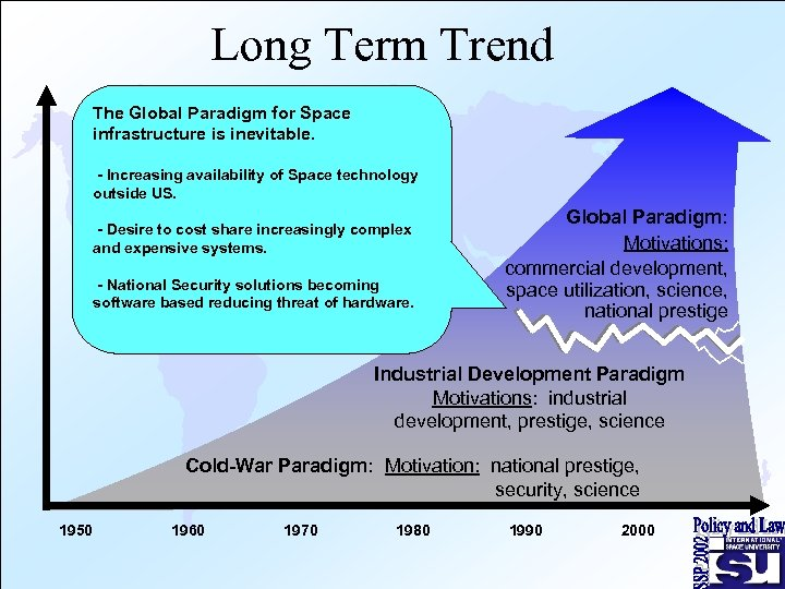 Long Term Trend The Global Paradigm for Space infrastructure is inevitable. - Increasing availability