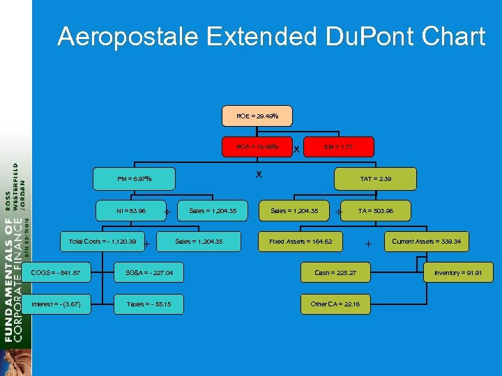 Aeropostale Extended Du. Pont Chart ROE = 29. 49% ROA = 16. 66% Total