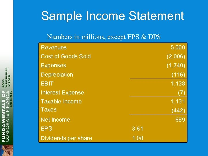 Sample Income Statement Numbers in millions, except EPS & DPS Revenues 5, 000 Cost