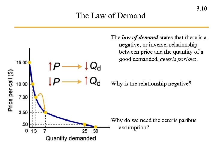 The Law of Demand 3. 10 The law of demand states that there is