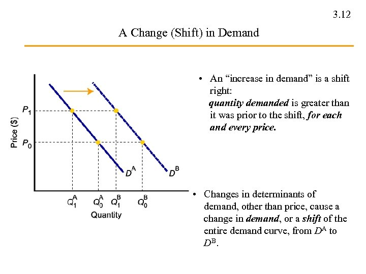 "3. 12 A Change (Shift) in Demand • An ""increase in demand"" is a"