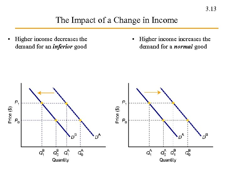3. 13 The Impact of a Change in Income • Higher income decreases the