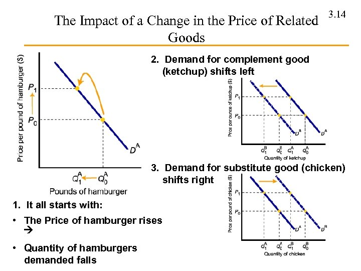 The Impact of a Change in the Price of Related Goods 3. 14 2.