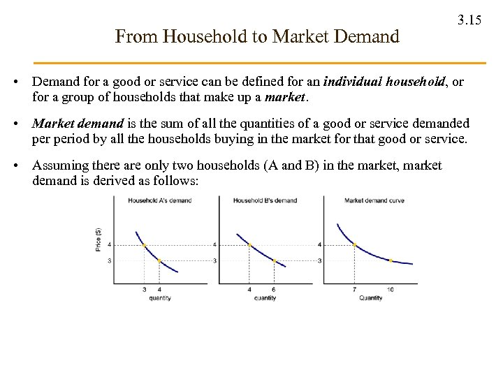 From Household to Market Demand 3. 15 • Demand for a good or service