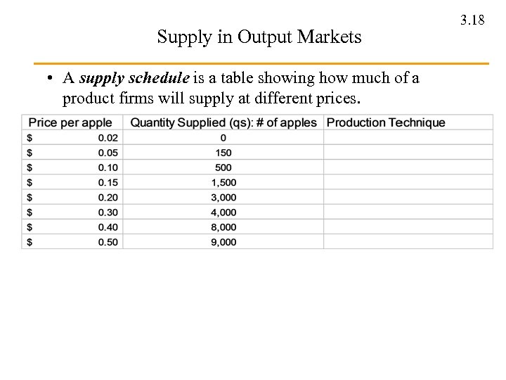 Supply in Output Markets • A supply schedule is a table showing how much