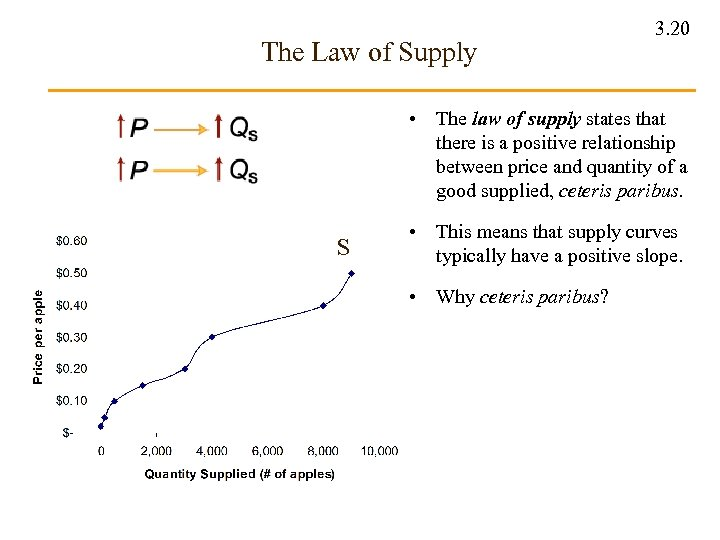 The Law of Supply 3. 20 • The law of supply states that there