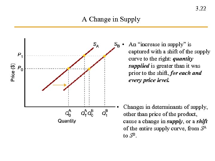 "3. 22 A Change in Supply • An ""increase in supply"" is captured with"