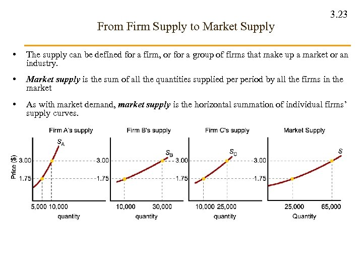 From Firm Supply to Market Supply 3. 23 • The supply can be defined