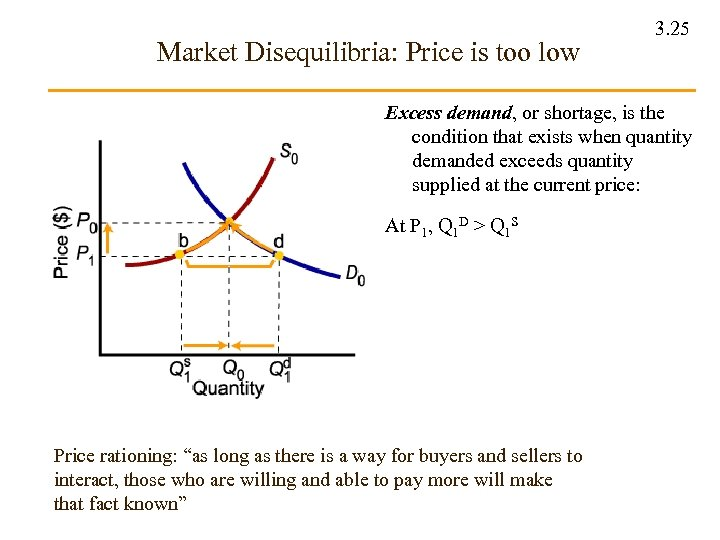 Market Disequilibria: Price is too low 3. 25 Excess demand, or shortage, is the