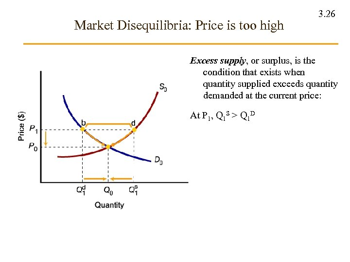 Market Disequilibria: Price is too high 3. 26 Excess supply, or surplus, is the