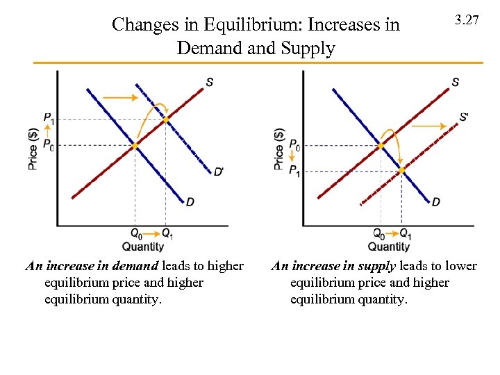 Changes in Equilibrium: Increases in Demand Supply An increase in demand leads to higher