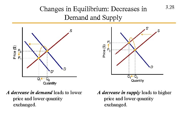 Changes in Equilibrium: Decreases in Demand Supply A decrease in demand leads to lower