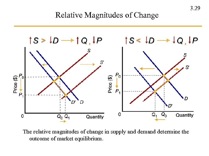 Relative Magnitudes of Change The relative magnitudes of change in supply and demand determine