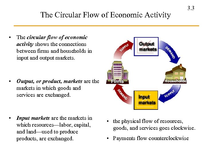 The Circular Flow of Economic Activity 3. 3 • The circular flow of economic