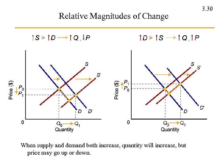 Relative Magnitudes of Change When supply and demand both increase, quantity will increase, but
