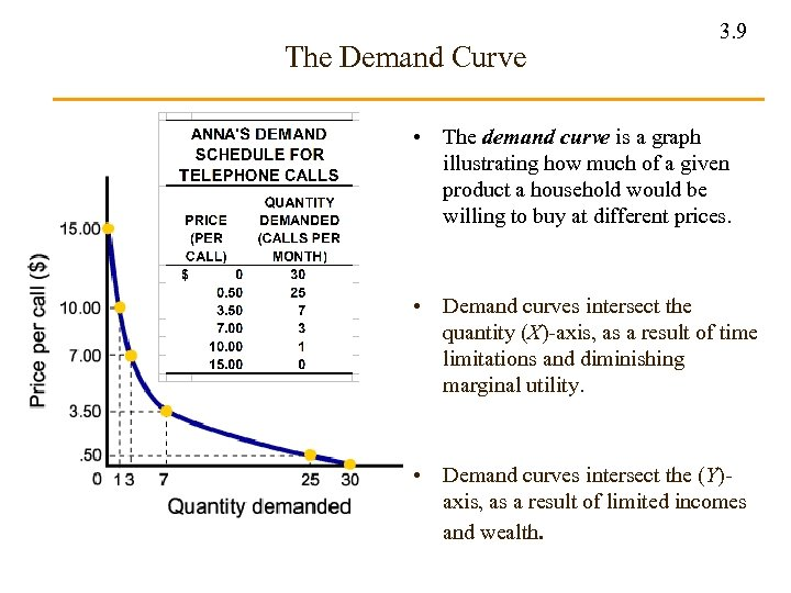 The Demand Curve 3. 9 • The demand curve is a graph illustrating how