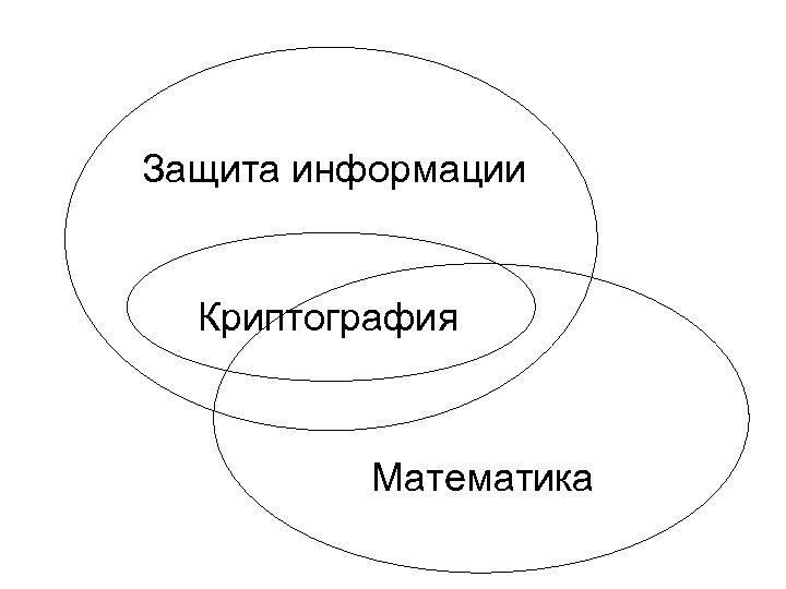 Защита информации Криптография Математика