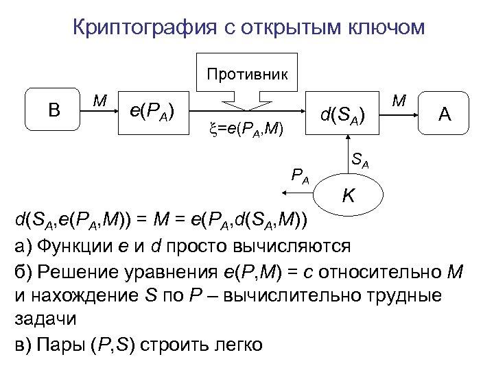 Криптография с открытым ключом Противник B M e(PA) d(SA) =e(PA, M) PA M A