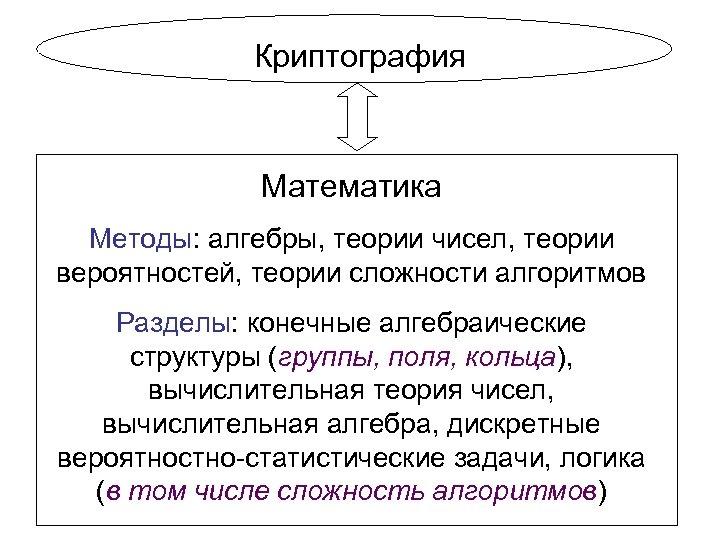 Криптография Математика Методы: алгебры, теории чисел, теории вероятностей, теории сложности алгоритмов Разделы: конечные алгебраические