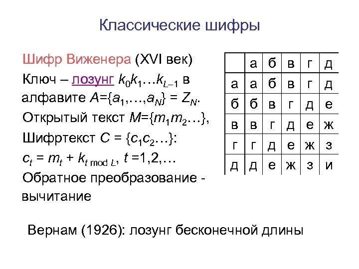 Классические шифры Шифр Виженера (XVI век) Ключ – лозунг k 0 k 1…k. L–