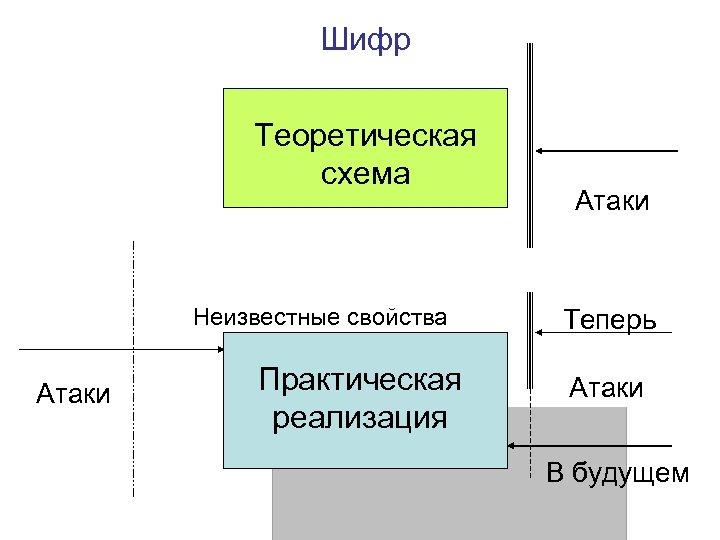 Шифр Теоретическая схема Неизвестные свойства Атаки Практическая реализация Атаки Теперь Атаки В будущем