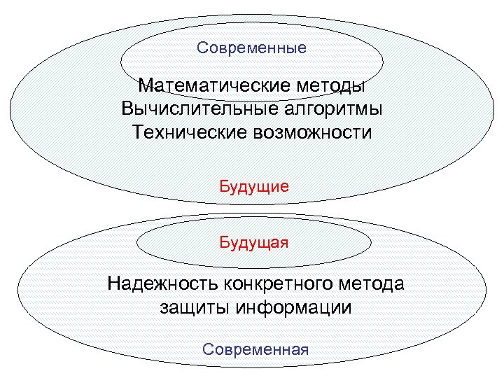 Современные Математические методы Вычислительные алгоритмы Технические возможности Будущие Будущая Надежность конкретного метода защиты информации