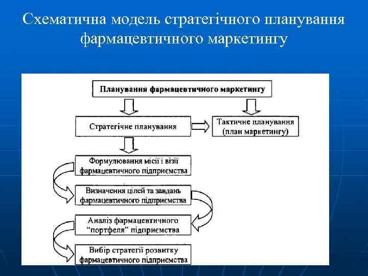 Схематична модель стратегічного планування фармацевтичного маркетингу