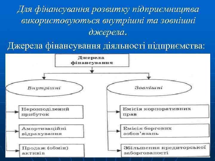 Для фінансування розвитку підприємництва використовуються внутрішні та зовнішні джерела. Джерела фінансування діяльності підприємства: