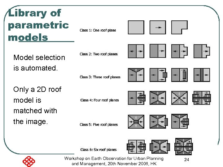 Library of parametric models Model selection is automated. Only a 2 D roof model