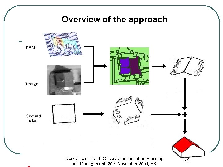 Overview of the approach Workshop on Earth Observation for Urban Planning and Management, 20
