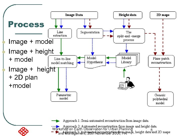 Process l l l Image + model Image + height + 2 D plan