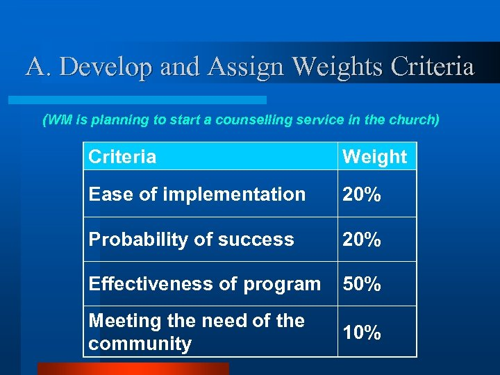 A. Develop and Assign Weights Criteria (WM is planning to start a counselling service